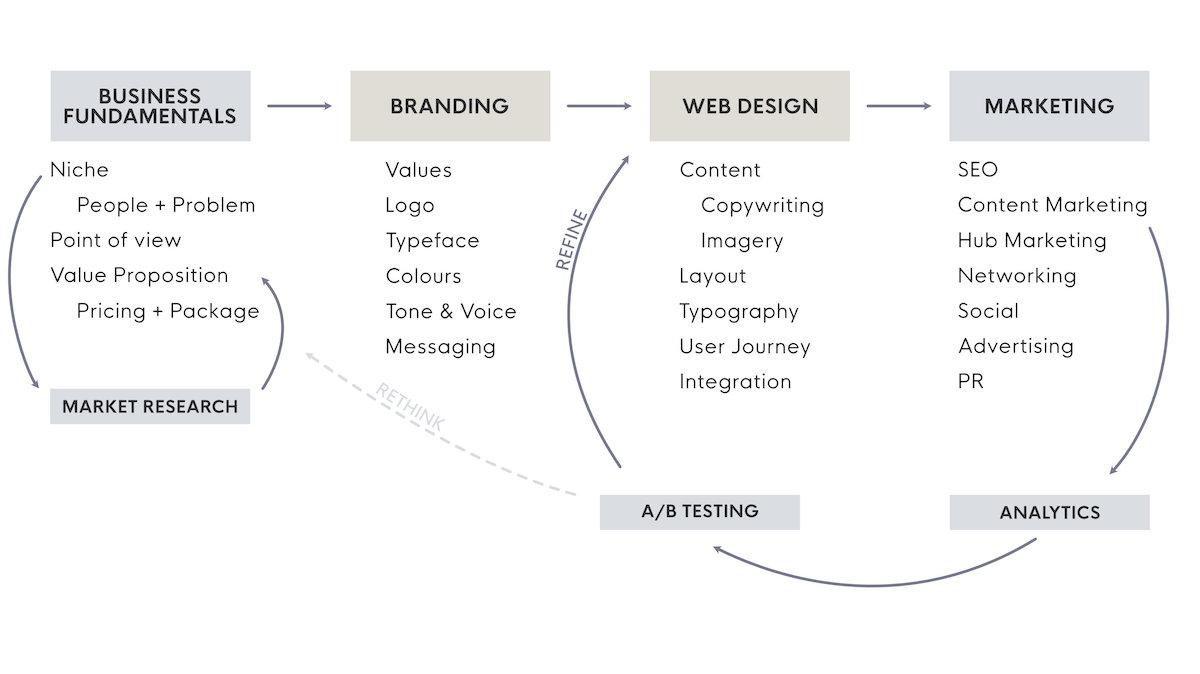 Marketing strategy flow chart